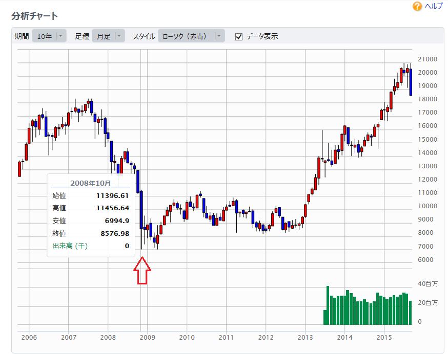 日経株価1