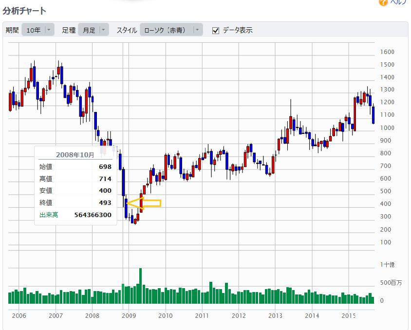 日産株価1